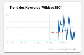 """Trendentwicklung laut Google Trends für den Begriff """"WildsauSEO"""""""