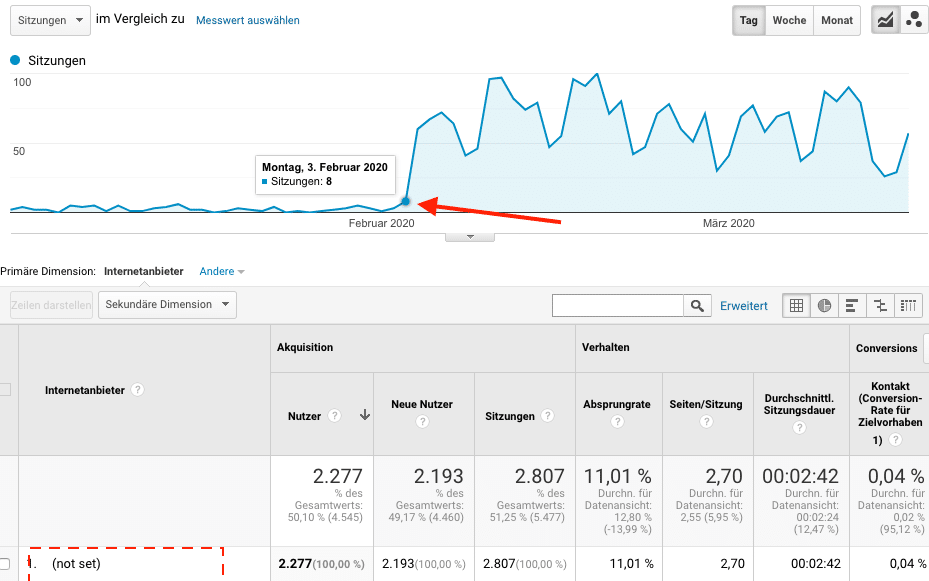 (not set) bei Internetanbieter in Google Analytics