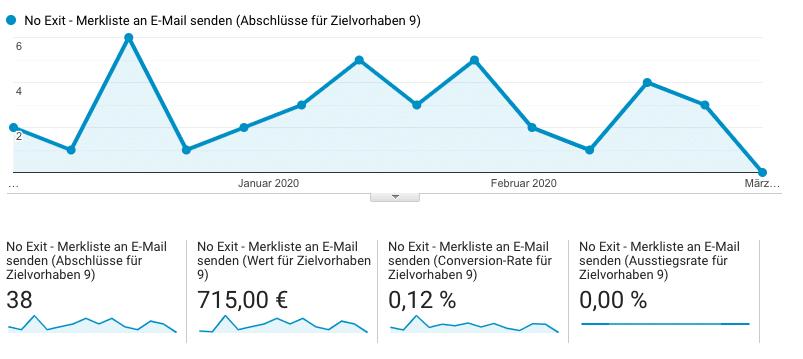 Beispiel für Lead-KPI auf Website