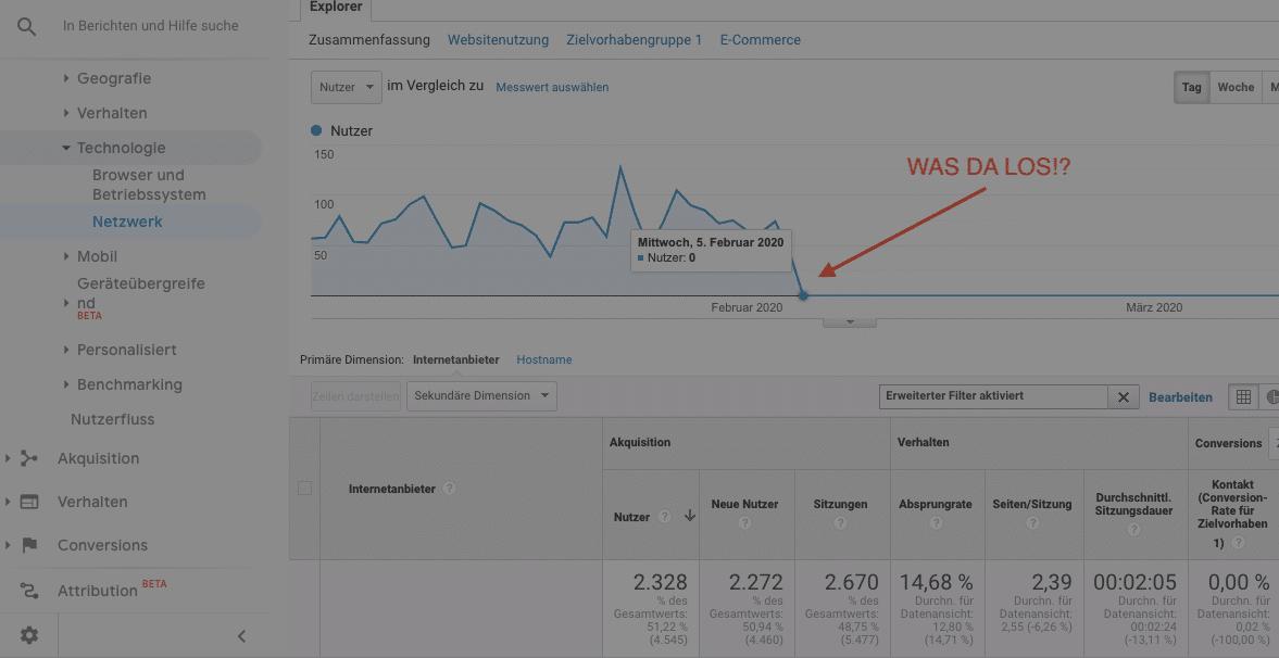 Lösung: Google Analytics Internetanbieter und Netzwerk-Domain (not set)
