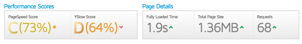 Beispiel für eine KPI Zur Website Page Performance