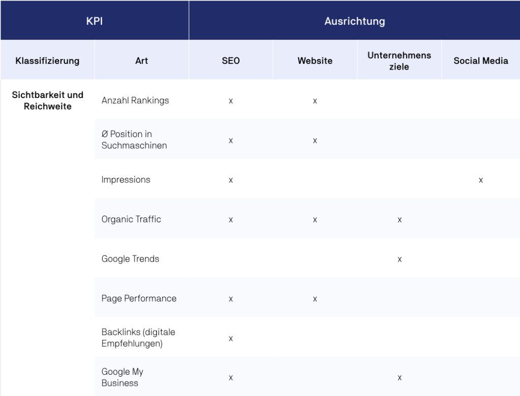 Allgemeine Online Marketing KPIs