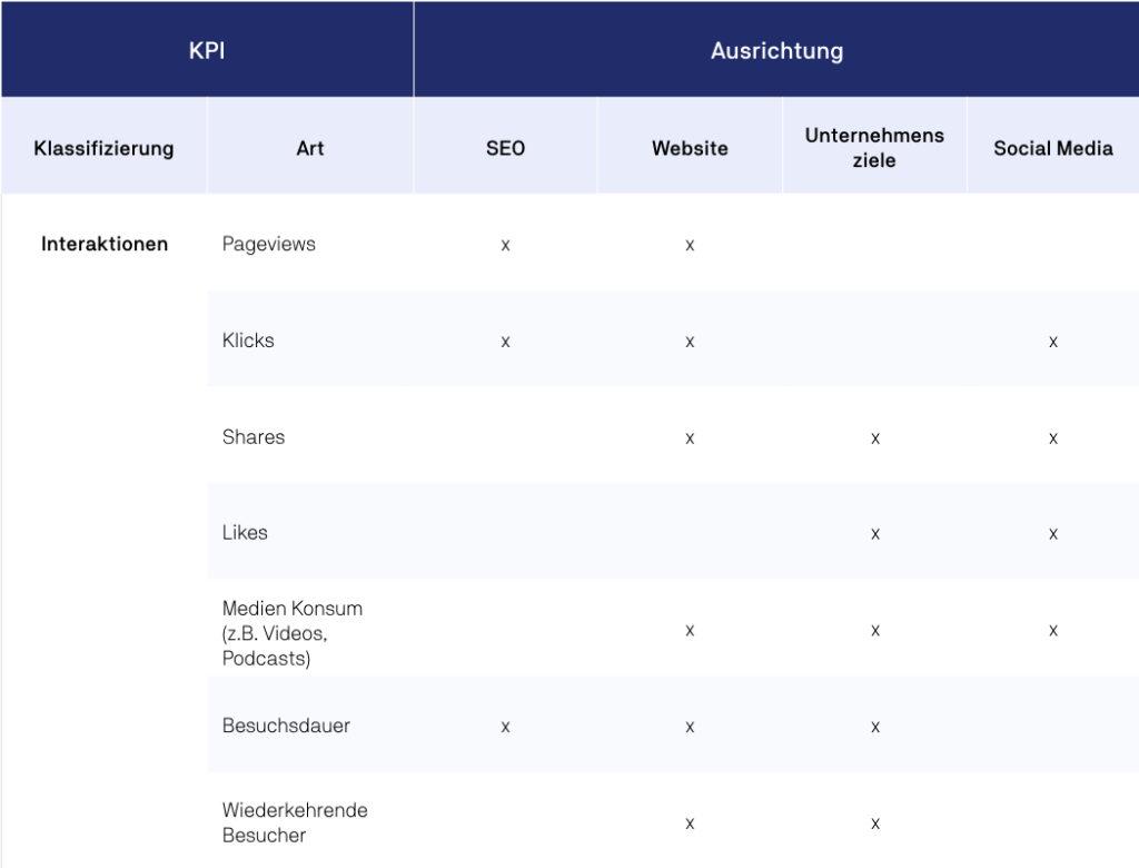 Interaktionen als KPI im Online Marketing