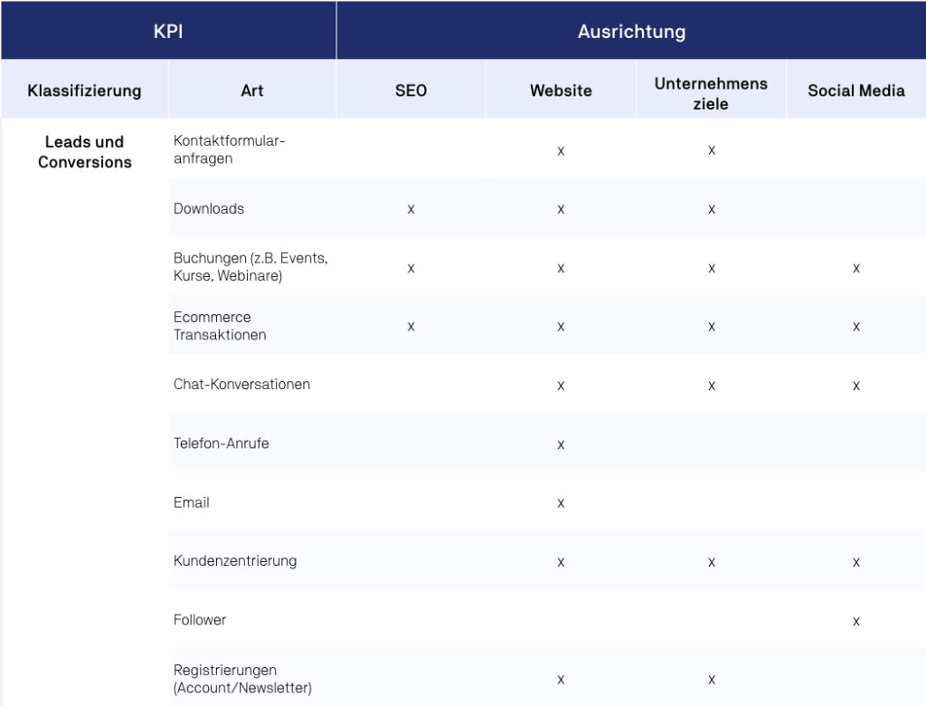 Leads und Conversion KPI und deren Ausrichtungsmöglichkeiten