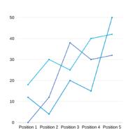 Analysiere die Rankings täglich
