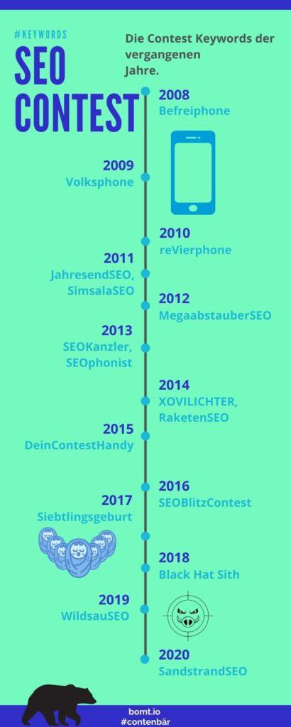 Contentbär SEO Contest Keywords bis 2021